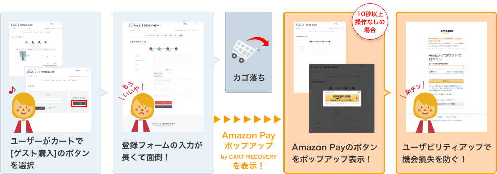 Amazon Pay ポップアップ by CART RECOVERYなら