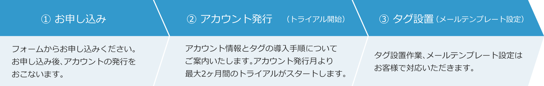 1.お申し込み〜2.アカウント発行〜3.タグ設置